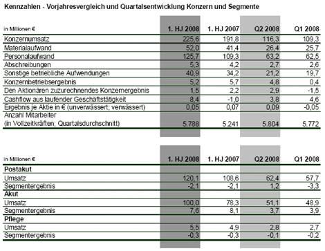 MediClin veröffentlicht Halbjahreszahlen: Gute Auslastung im ersten Halbjahr 2008