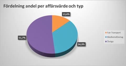 Fördelning andel per affärsvärde och typ