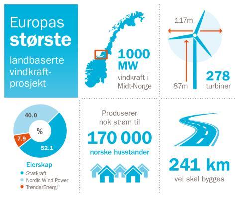 Infografikk Fosen Vind