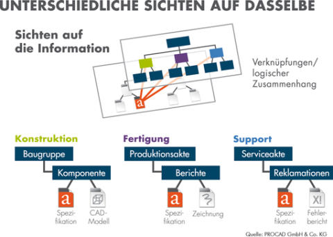 2G Energy AG verbindet mit PRO.FILE Dokumenten- und Product Lifecycle Management
