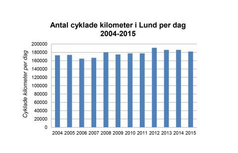 Cykeltrafikutveckling i Lunds kommun 2004-2015