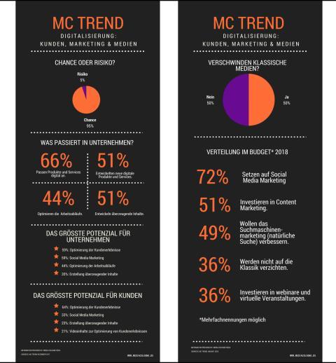 MC Trend zur Digitalisierung