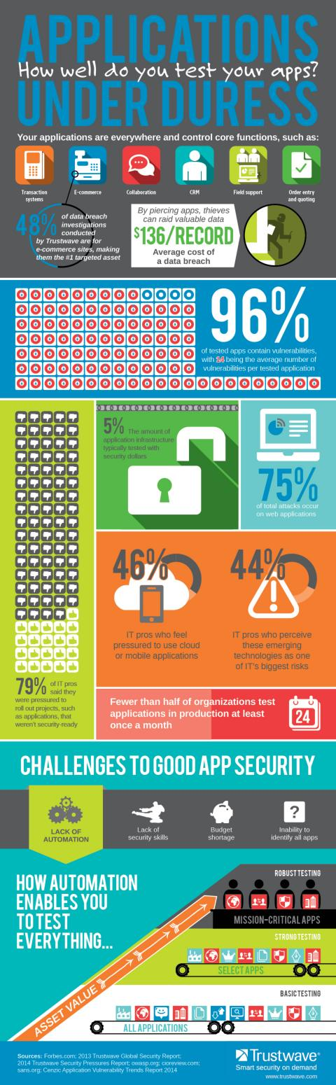 Applications under duress - Infographic