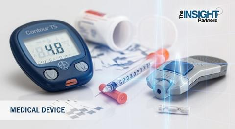Digital Diabetes Management Market Size and Share Analysis by 2027 – Key Player Analysis: Glooko, Omada Health, B. Braun Melsungen AG, Abbott, Insulet Corporation, Tandem Diabetes Care