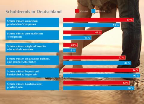 Tragekomfort wichtiger als Optik: Worauf die Deutschen beim Schuhkauf Wert legen