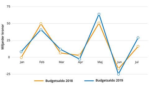 Minskad valutareserv förstärker överskottet i statens budget