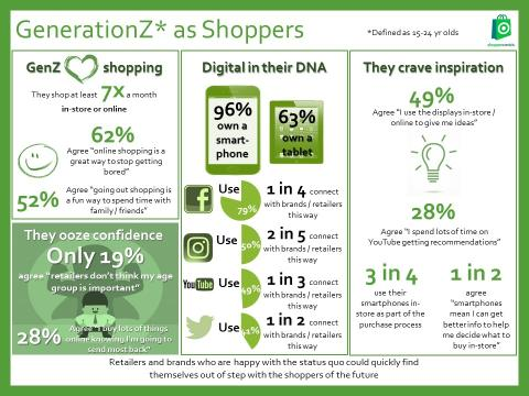 Talking Retail- Consumer research: A digitally-savvy generation open to influence by retailers