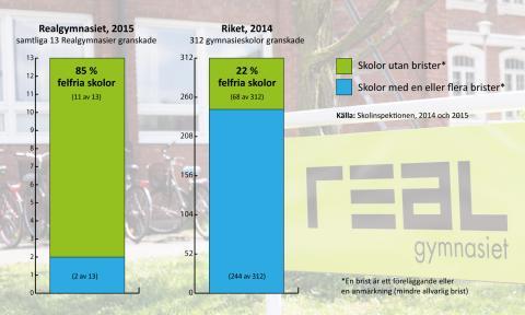 Starkt resultat i granskning av Lärande i Sverige med Erlaskolan och Realgymnasiet