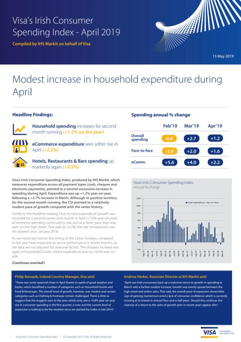 Modest rise in Irish consumer spending during April with +1.2% increase year-on-year