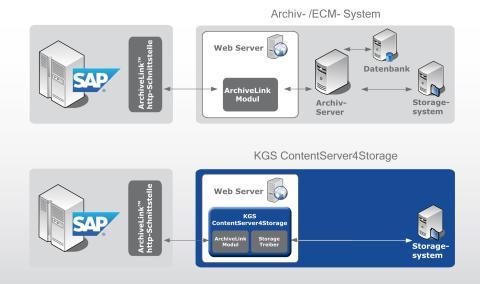 Konzernweites SAP-Archiv von KGS bei TRUMPF