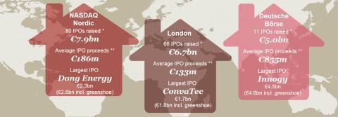 Børsnoteringerne på de nordiske børsmarkeder satte rekord i 2016, og de danske var blandt de allerstørste i Europa