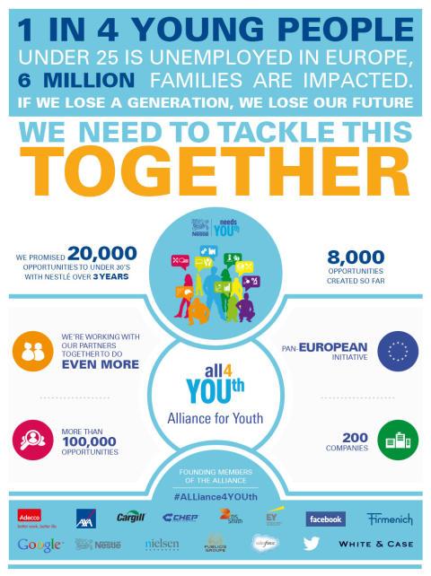 """Alliance for YOUth"" ett europeiskt initiativ från Nestlé"