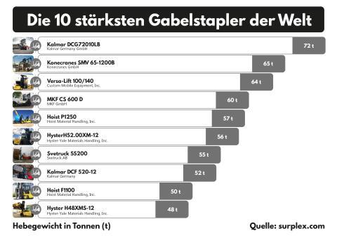 Die 10 stärksten Gabelstapler der Welt