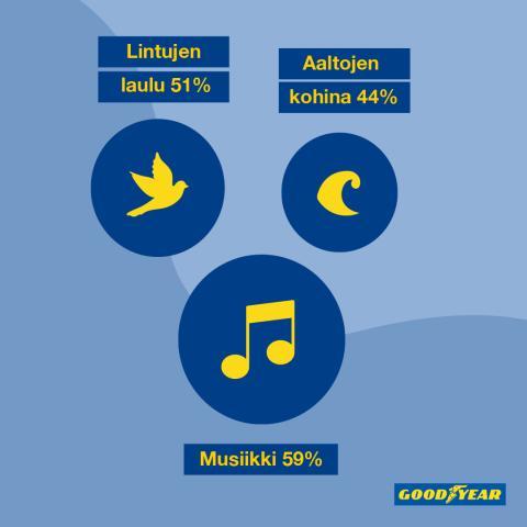 Musiikki, lintujen laulu ja aaltojen kohina: Nämä äänet saavat suomalaiset voimaan hyvin