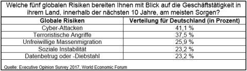 Sorge um globale Risiken für Geschäftstätigkeit in Deutschland