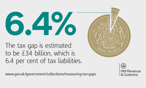 UK tax gap falls to 6.4 per cent