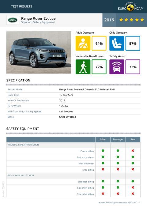 Range Rover Evoque Euro NCAP datasheet April 2019