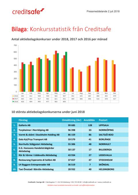 Bilaga - Creditsafe konkursstatistik juni 2018