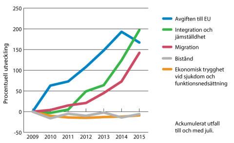 Utgifterna för migration och integration ökade med drygt 1 miljard i juli