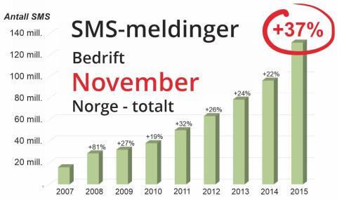 Voldsom vekst i 2015 på bruk av SMS-meldinger