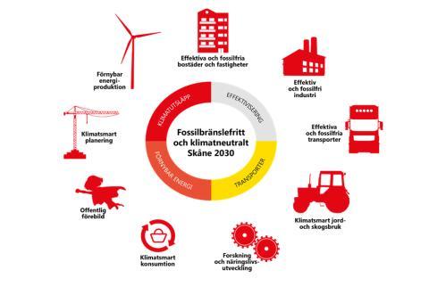 Så ska Skåne bli fossilbränslefritt och klimatneutralt