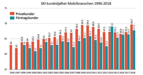 SKI 1996-2018 mobilbranschen