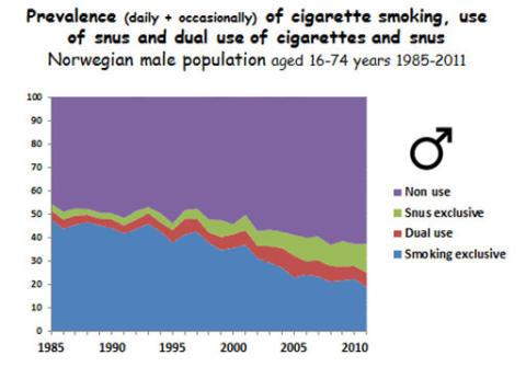 Ikke flere dobbeltbrukere av snus og sigaretter
