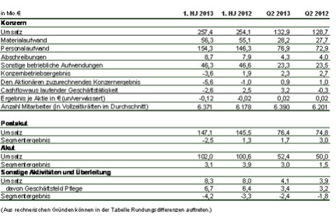 Im 2. Quartal 2013 konnten Umsatzsteigerungen und Ergebnisverbesserungen erzielt werden