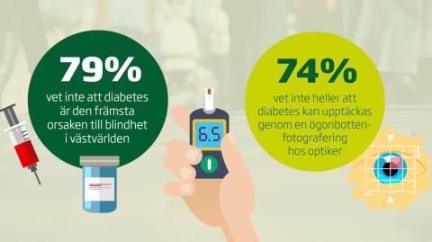 Dålig kunskap om diabetes