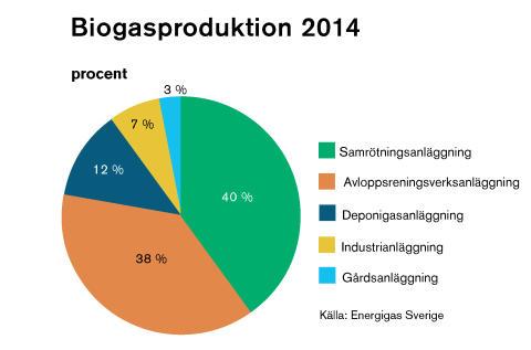 Biogasproduktion 2014