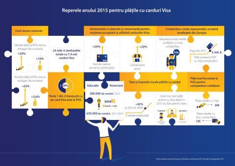 Valoarea plăților cu carduri Visa la comercianți a crescut cu 20% în 2015, de două ori mai rapid decât retragerile de numerar