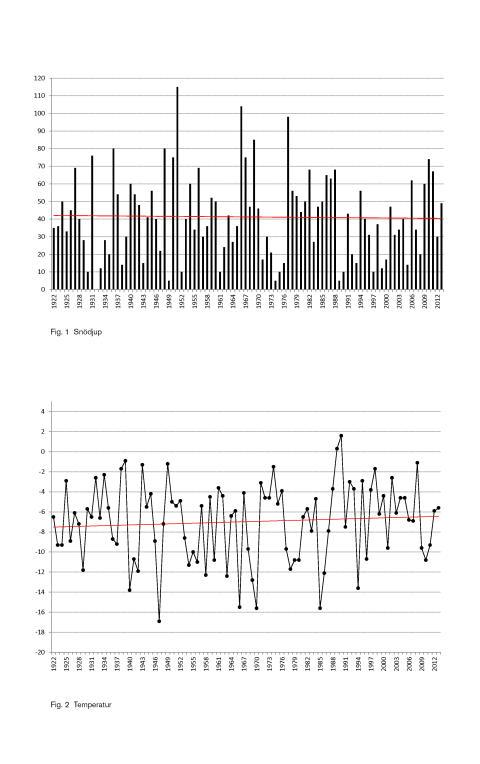 Oförändrat klimat i Vasaloppsspåret under 92 år