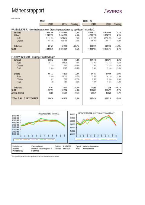 Trafikkstatistikk Avinor AS for mars 2016