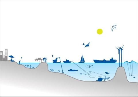 Havsplanering