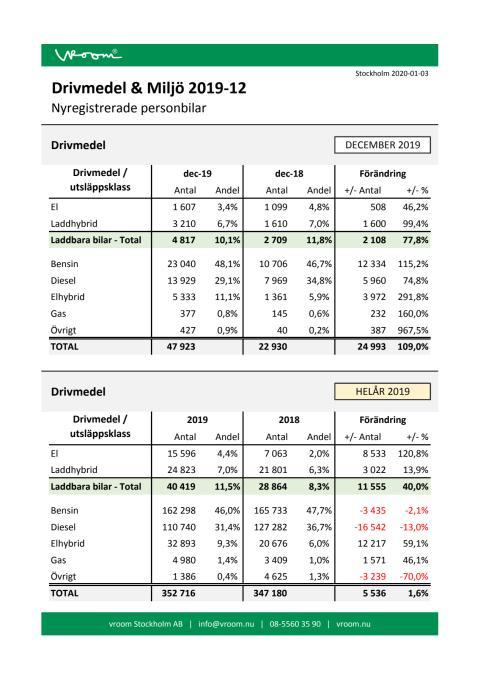 Drivmedel & Miljö 2019-12