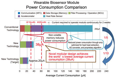 New Breakthrough Wearable Biosensor Technology Featuring Industry-Low Power Consumption*