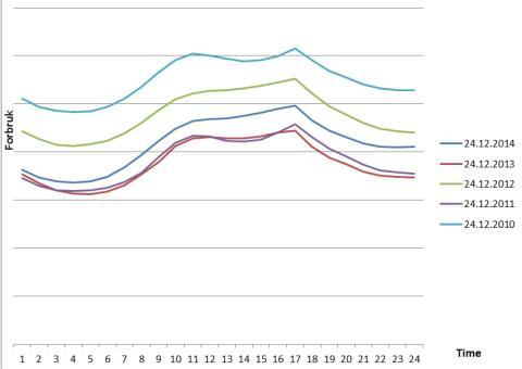 Strømforbruket til LOS-kunder på Agder (minus de største industrikundene) på julaften fra 2010 til 2014