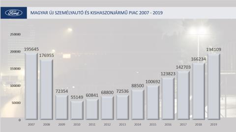 Magyar Piac 2007-2019