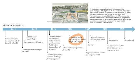 Processen med arbetet med Ramprogrammet för Lund C