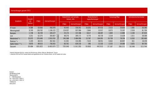 Gästestatistik 2013_Sylt gesamt