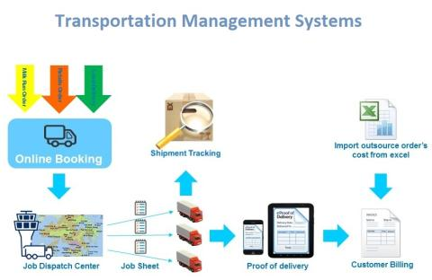 Transportation Management Systems Market Overview, Industry Top Manufactures, Market Size, Industry Growth Analysis & Forecast: 2023