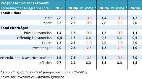 Klar förändring i konjunkturbilden för Finlands ekonomi