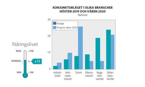 Positiva handlare i Jämtland