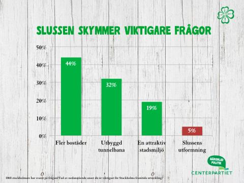 Per Ankersjö (C): Slussen skymmer viktigare frågor