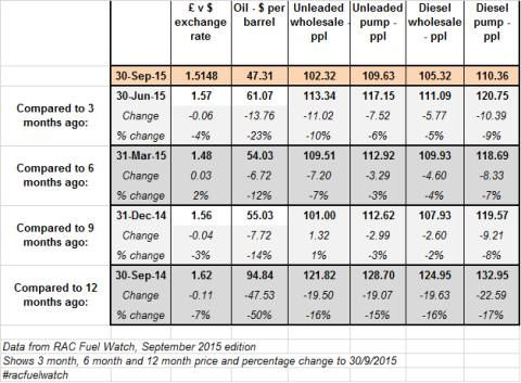 RAC Fuel Watch: 12 months back from September 2015 data
