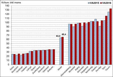 Priset för vatten och avlopp ökar tre gånger inflationen
