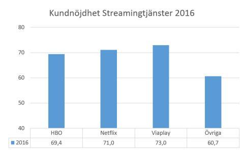 Hur nöjda är vi med våra streamingtjänster?