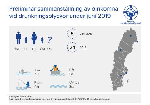 Preliminär sammanställning av omkomna vid drunkningsolyckor under juni 2019