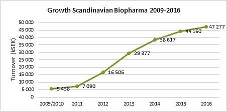 Scandinavian Biopharma continues to grow - 2016 was another successful year