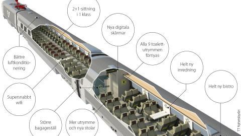 SJ i miljardavtal för modernisering av interiören i nya X 2000